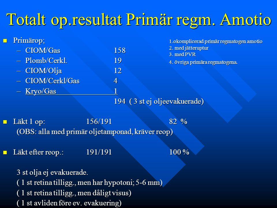 Totalt op.resultat Primär regm. Amotio
