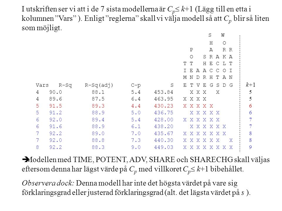 I utskriften ser vi att i de 7 sista modellerna är Cp k+1 (Lägg till en etta i kolumnen Vars ). Enligt reglerna skall vi välja modell så att Cp blir så liten som möjligt. S W