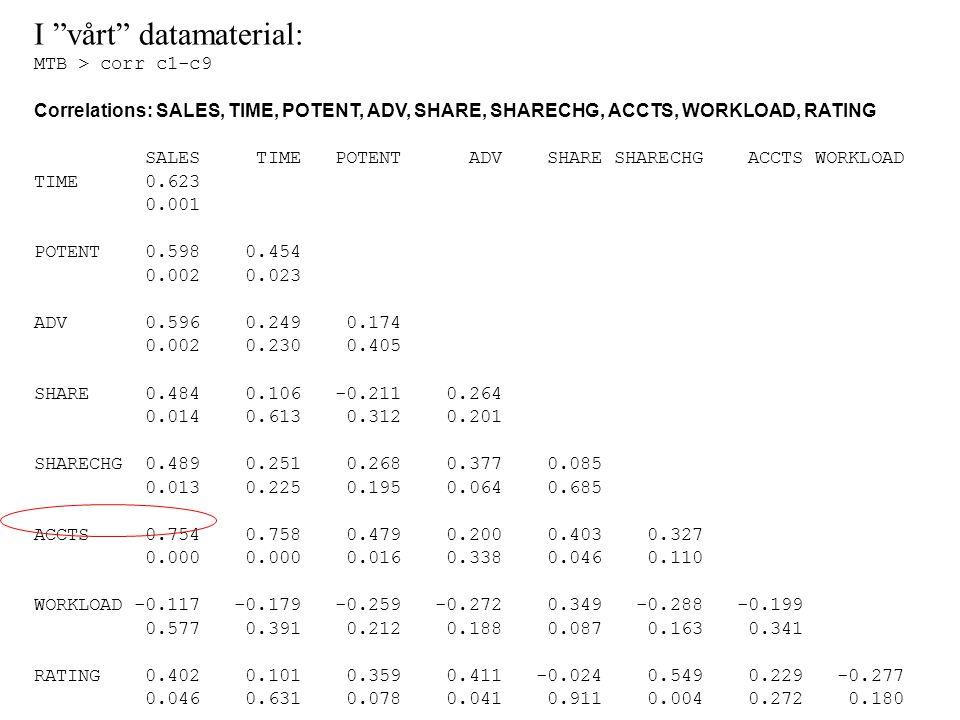 I vårt datamaterial: