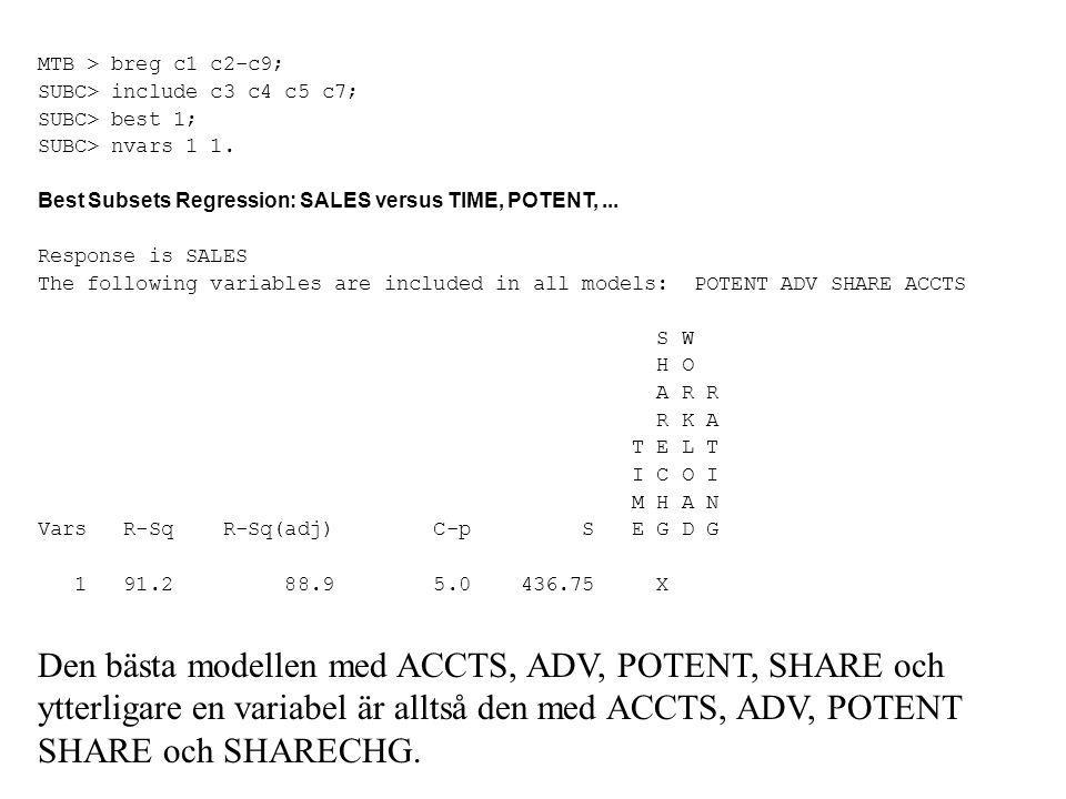 MTB > breg c1 c2-c9; SUBC> include c3 c4 c5 c7; SUBC> best 1; SUBC> nvars 1 1. Best Subsets Regression: SALES versus TIME, POTENT, ...