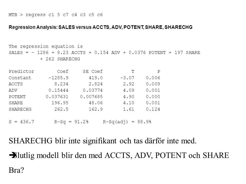 SHARECHG blir inte signifikant och tas därför inte med.