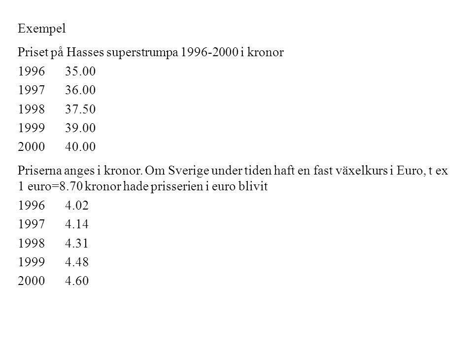 Exempel Priset på Hasses superstrumpa 1996-2000 i kronor. 1996 35.00. 1997 36.00. 1998 37.50. 1999 39.00.