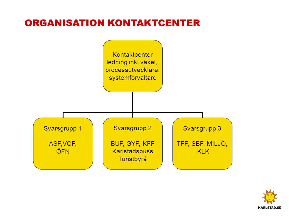 ORGANISATION KONTAKTCENTER