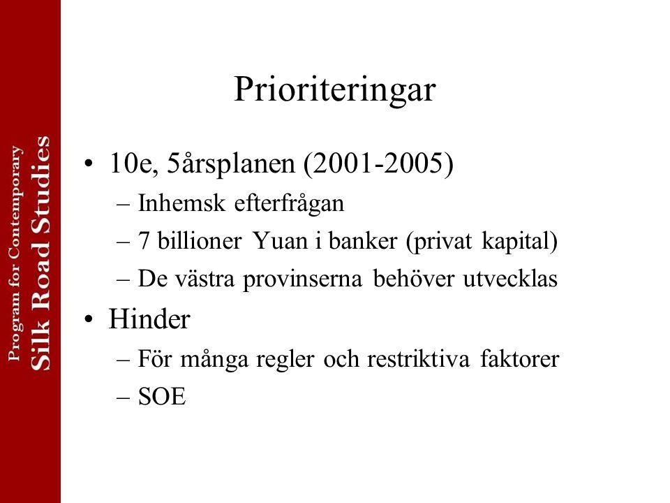 Prioriteringar 10e, 5årsplanen (2001-2005) Hinder Inhemsk efterfrågan