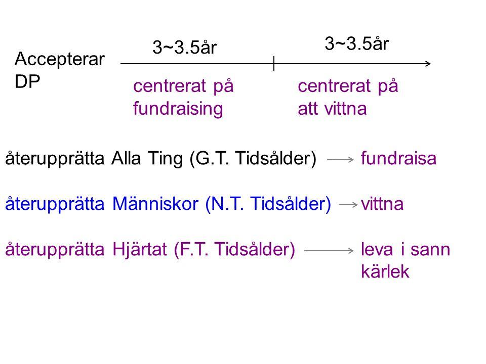 3~3.5år 3~3.5år. Accepterar DP. centrerat på. fundraising. centrerat på. att vittna. återupprätta Alla Ting (G.T. Tidsålder) fundraisa.