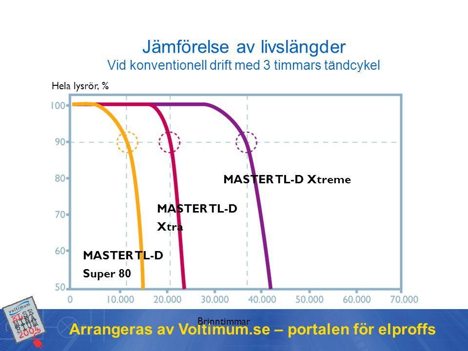 Jämförelse av livslängder Vid konventionell drift med 3 timmars tändcykel