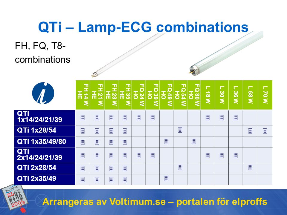 QTi – Lamp-ECG combinations
