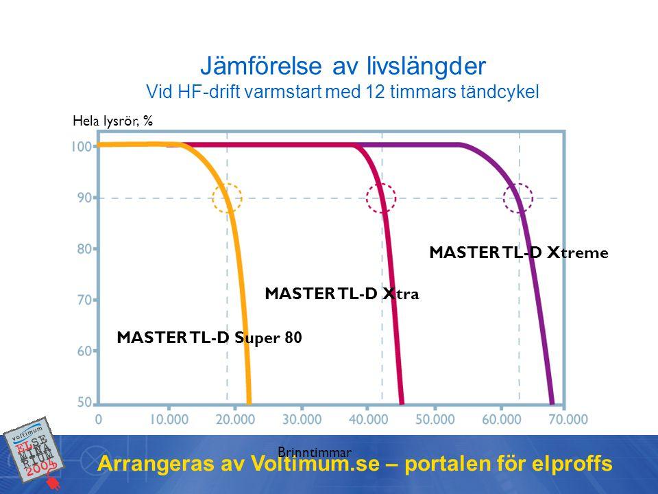 Jämförelse av livslängder Vid HF-drift varmstart med 12 timmars tändcykel
