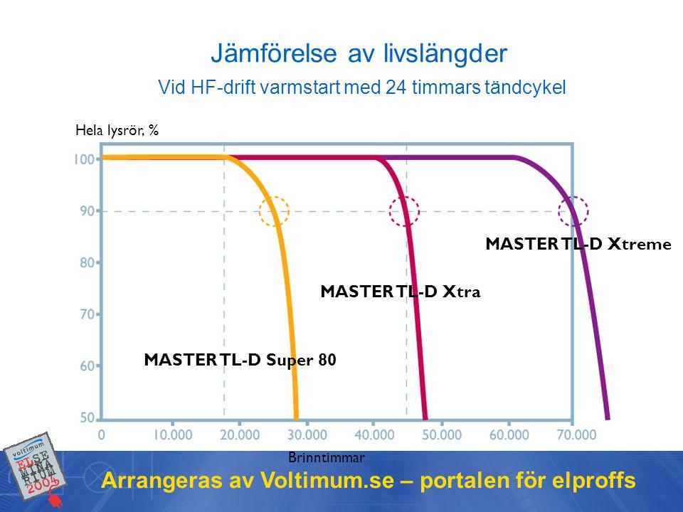 Jämförelse av livslängder Vid HF-drift varmstart med 24 timmars tändcykel