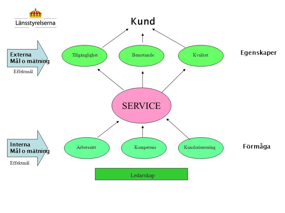 Kund SERVICE Egenskaper Förmåga Externa Mål o mätning Interna