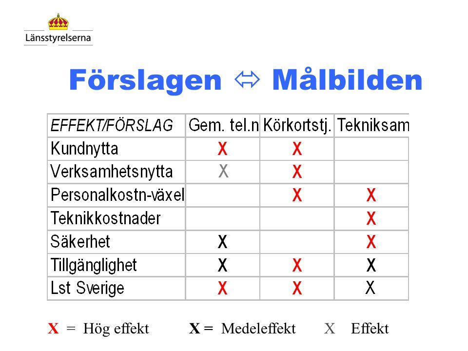 Förslagen  Målbilden X = Hög effekt X = Medeleffekt X Effekt