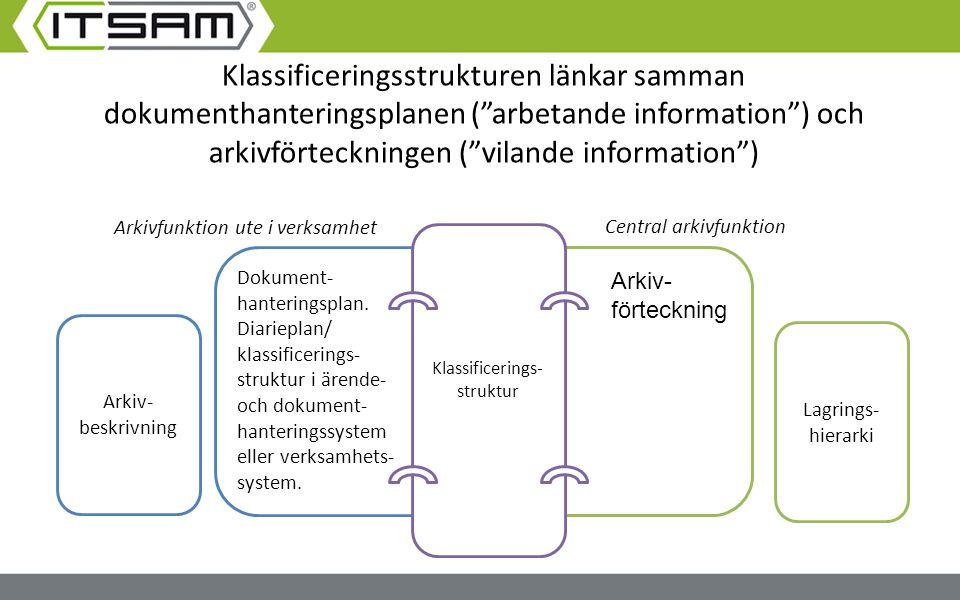 Klassificeringsstrukturen länkar samman dokumenthanteringsplanen ( arbetande information ) och arkivförteckningen ( vilande information )