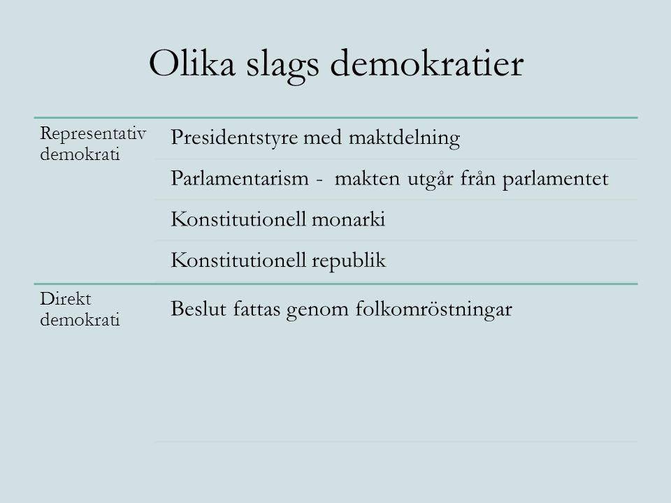 Olika slags demokratier