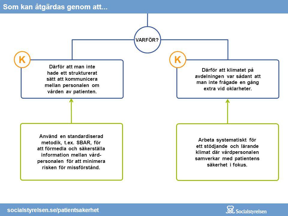 1 ! K Som kan åtgärdas genom att... socialstyrelsen.se/patientsakerhet