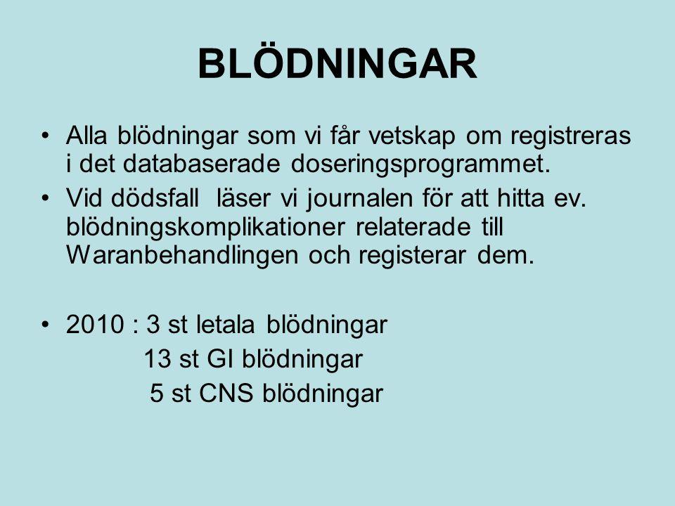 BLÖDNINGAR Alla blödningar som vi får vetskap om registreras i det databaserade doseringsprogrammet.