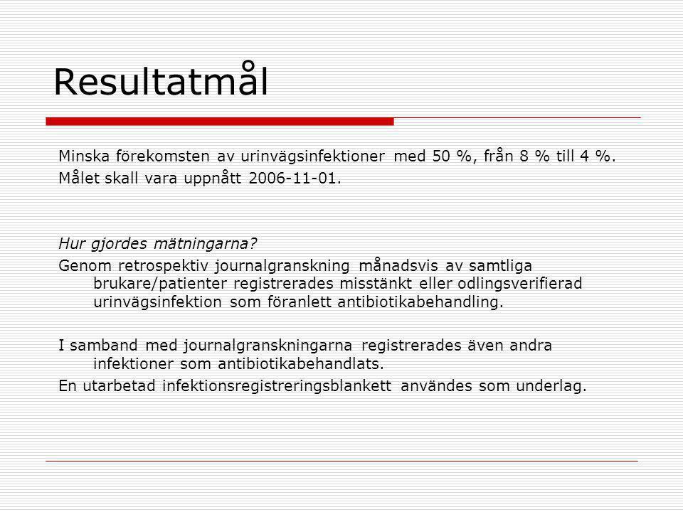 Resultatmål Minska förekomsten av urinvägsinfektioner med 50 %, från 8 % till 4 %. Målet skall vara uppnått 2006-11-01.
