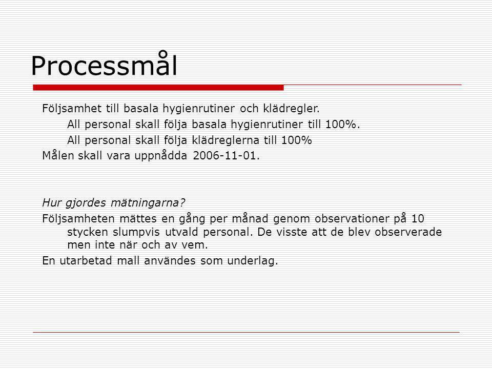 Processmål Följsamhet till basala hygienrutiner och klädregler.