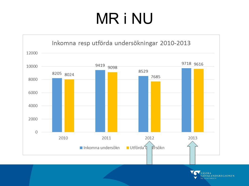 MR i NU Slutligen vill jag bara visa på hur många MR undersökningar vi gör inom NU. GULA staplar = UTFÖRDA MR.