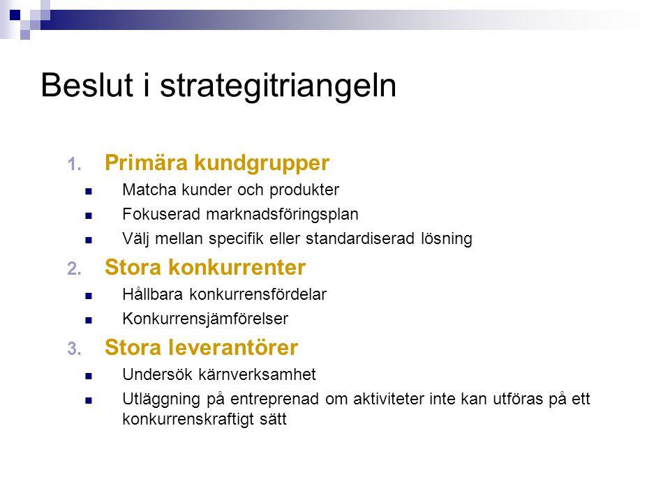 Beslut i strategitriangeln