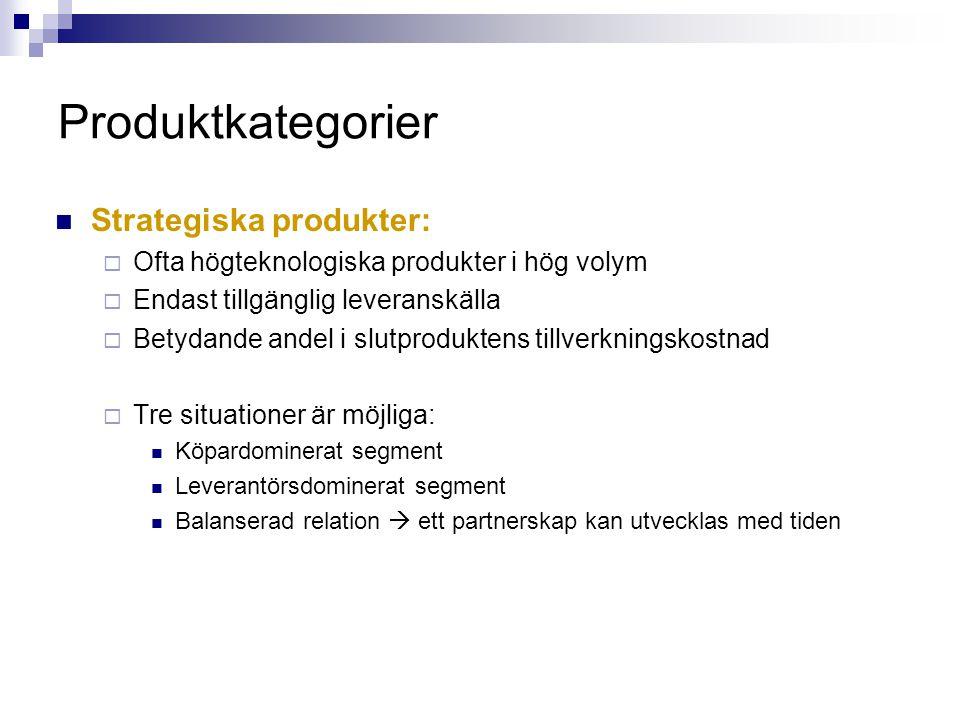 Produktkategorier Strategiska produkter: