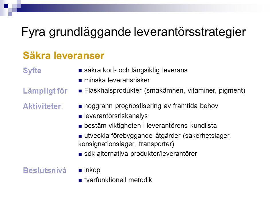 Fyra grundläggande leverantörsstrategier