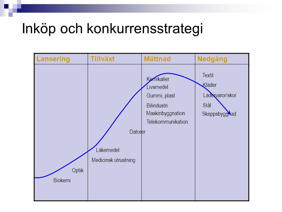 Inköp och konkurrensstrategi