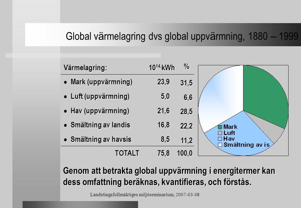 Global värmelagring dvs global uppvärmning, 1880 – 1999