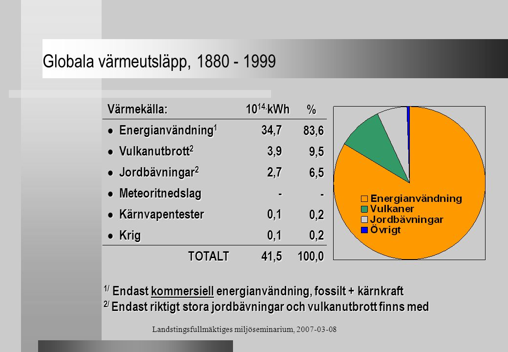 Globala värmeutsläpp, 1880 - 1999