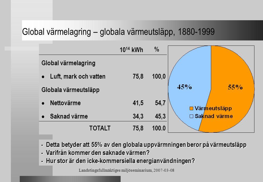 Global värmelagring – globala värmeutsläpp, 1880-1999