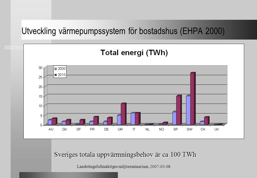 Utveckling värmepumpssystem för bostadshus (EHPA 2000)