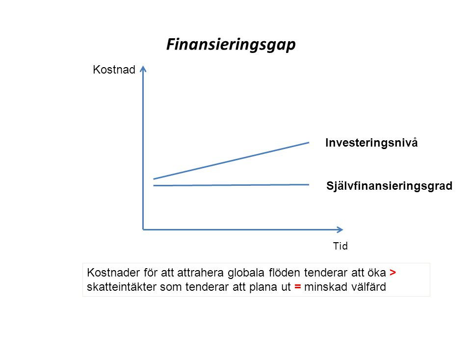Finansieringsgap Kostnad Investeringsnivå Självfinansieringsgrad Tid