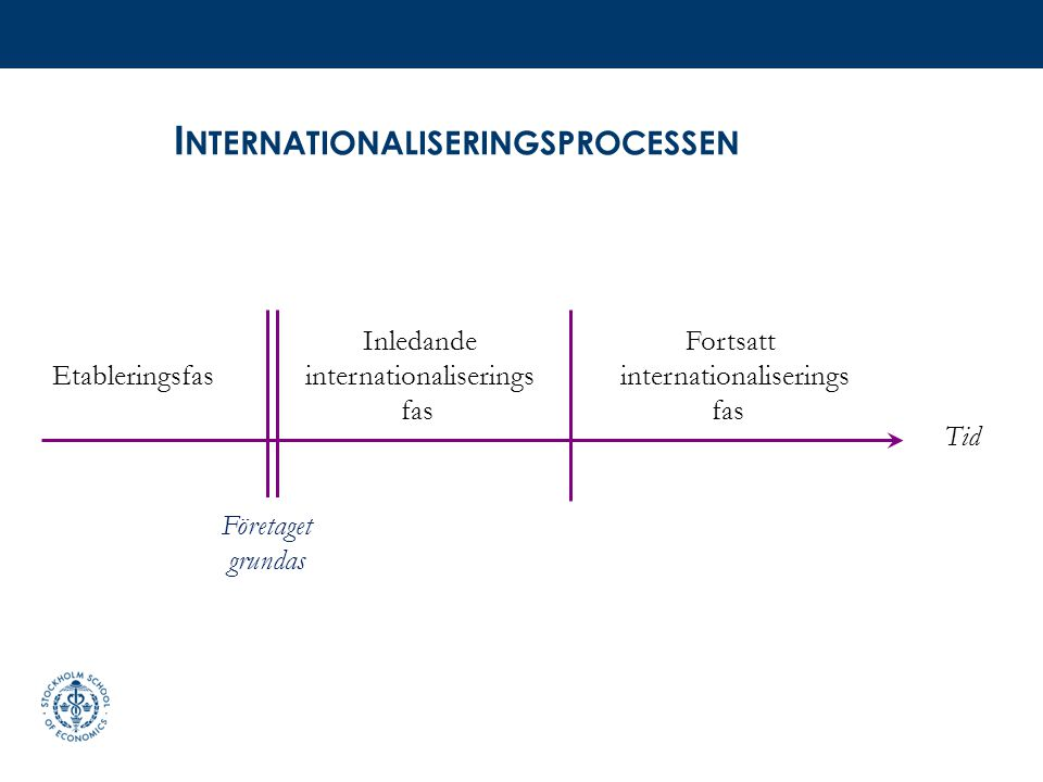 Internationaliseringsprocessen