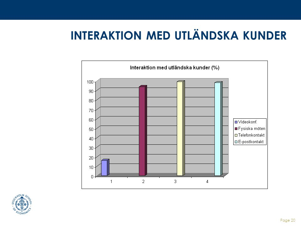 INTERAKTION MED UTLÄNDSKA KUNDER