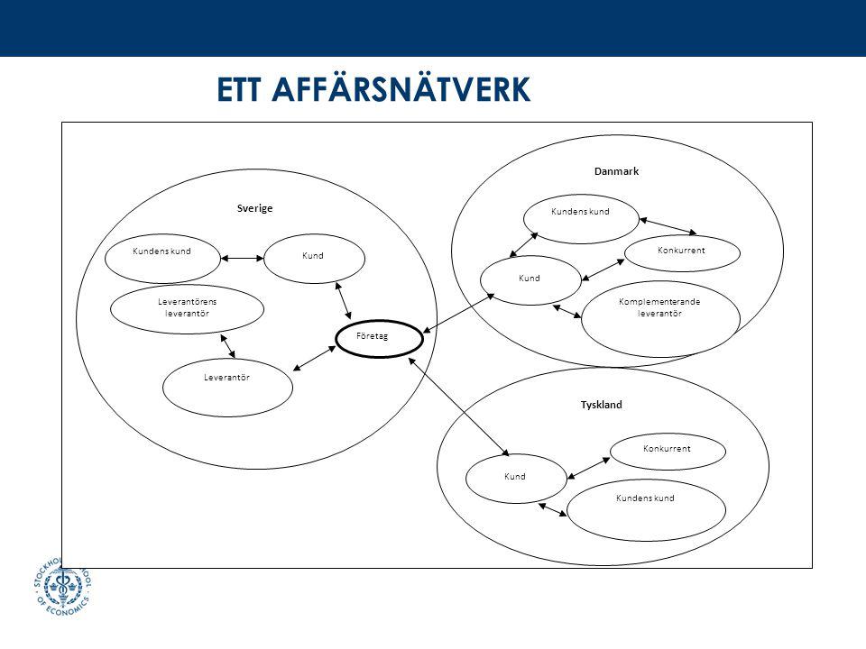 ETT AFFÄRSNÄTVERK Name, Department Danmark Sverige Tyskland Företag