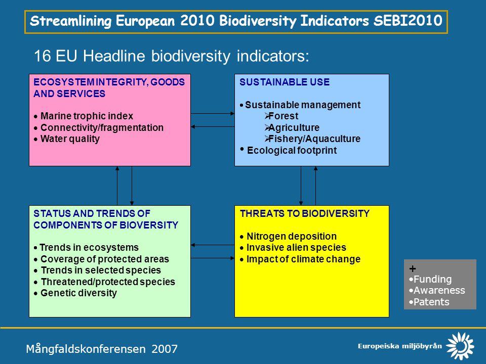 16 EU Headline biodiversity indicators:
