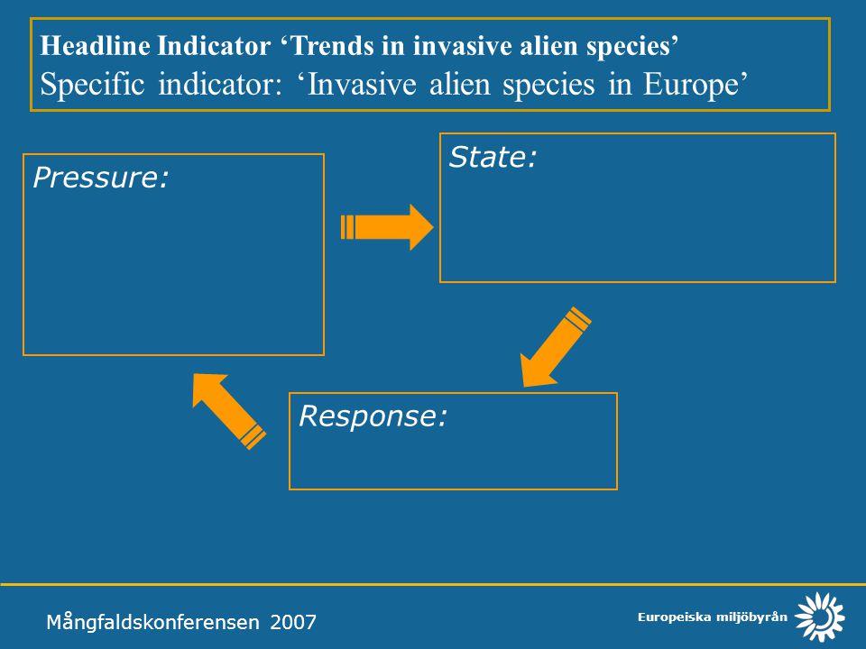 Specific indicator: 'Invasive alien species in Europe'