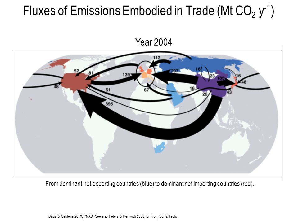 Fluxes of Emissions Embodied in Trade (Mt CO2 y-1)