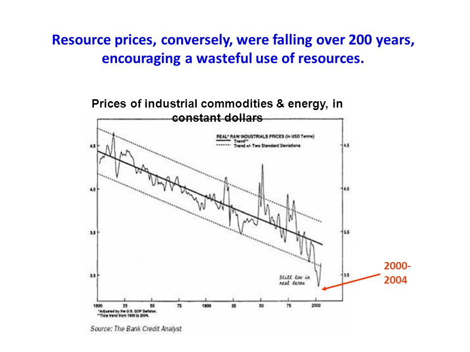 Prices of industrial commodities & energy, in constant dollars