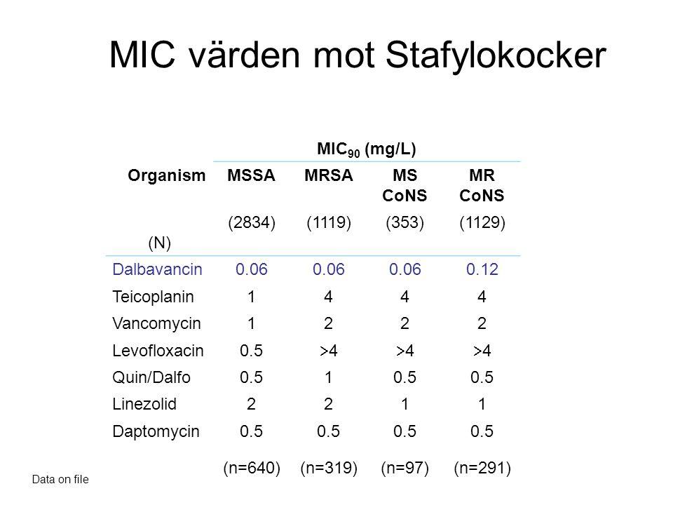 MIC värden mot Stafylokocker