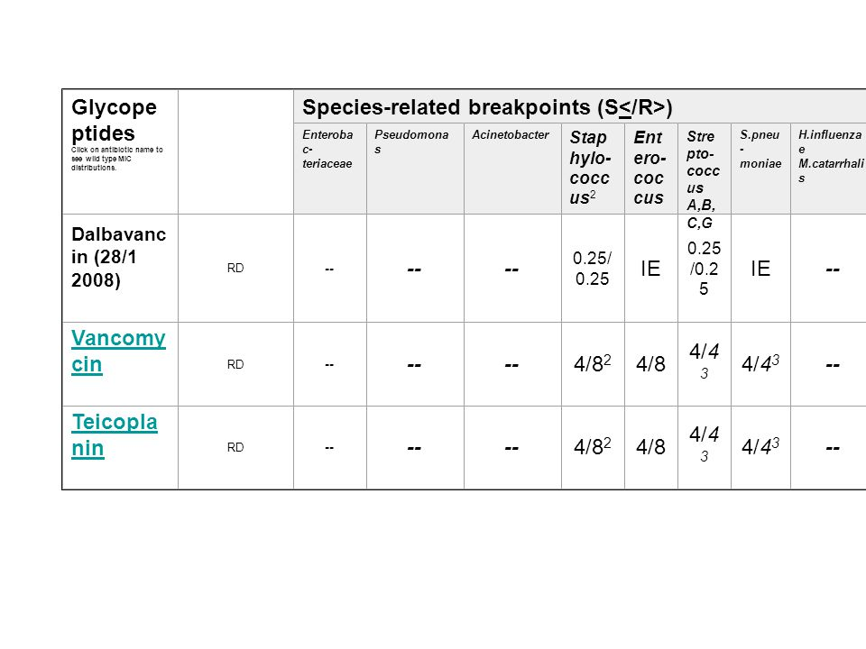Species-related breakpoints (S</R>)