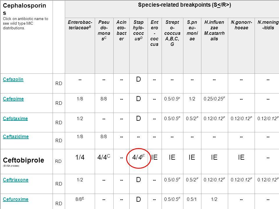 Ceftobiprole (EMEA process) 1/4 4/4C 4/4F IE 2/4