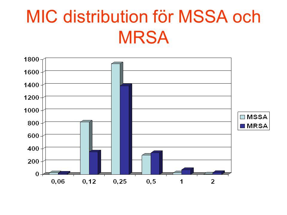 MIC distribution för MSSA och MRSA