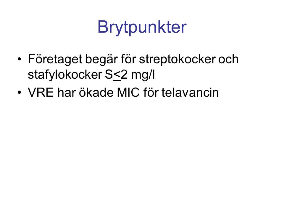 Brytpunkter Företaget begär för streptokocker och stafylokocker S<2 mg/l.