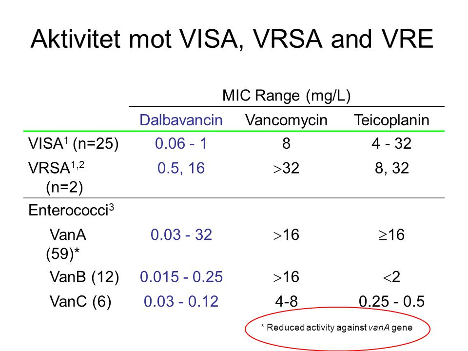 Aktivitet mot VISA, VRSA and VRE