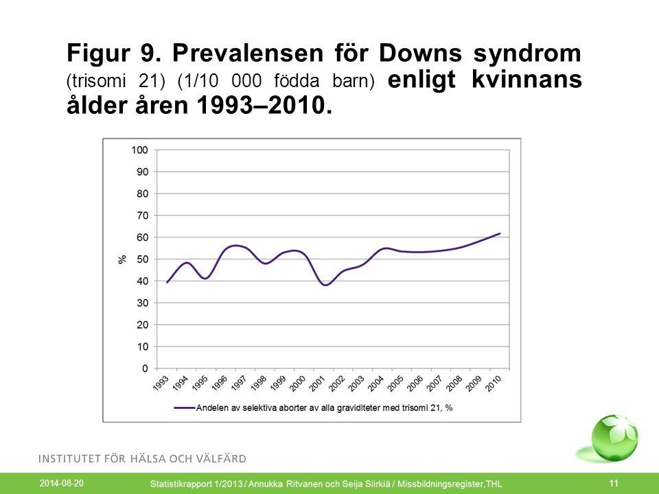 Figur 9. Prevalensen för Downs syndrom (trisomi 21) (1/10 000 födda barn) enligt kvinnans ålder åren 1993–2010.