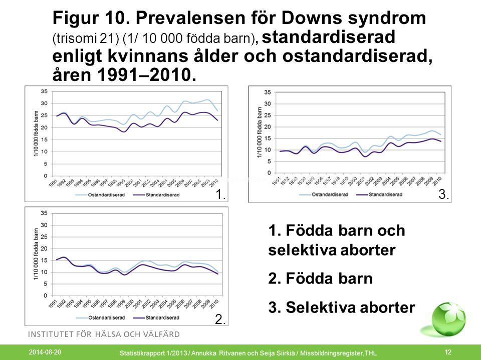 Figur 10. Prevalensen för Downs syndrom (trisomi 21) (1/ 10 000 födda barn), standardiserad enligt kvinnans ålder och ostandardiserad, åren 1991–2010.