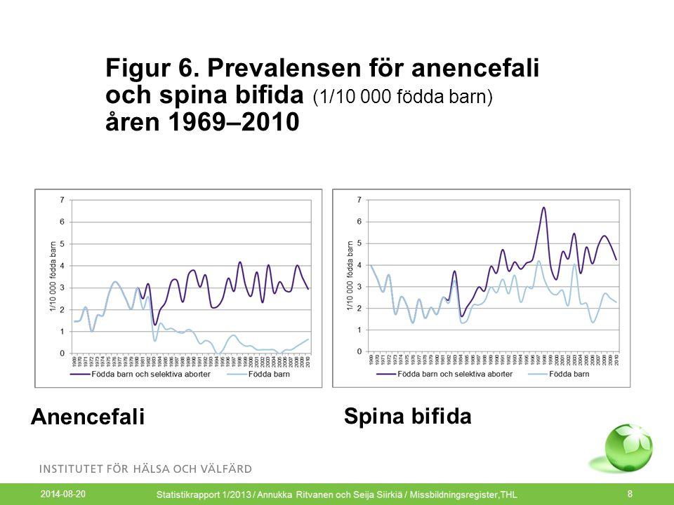 Figur 6. Prevalensen för anencefali och spina bifida (1/10 000 födda barn) åren 1969–2010