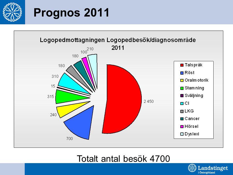 Prognos 2011 Totalt antal besök 4700