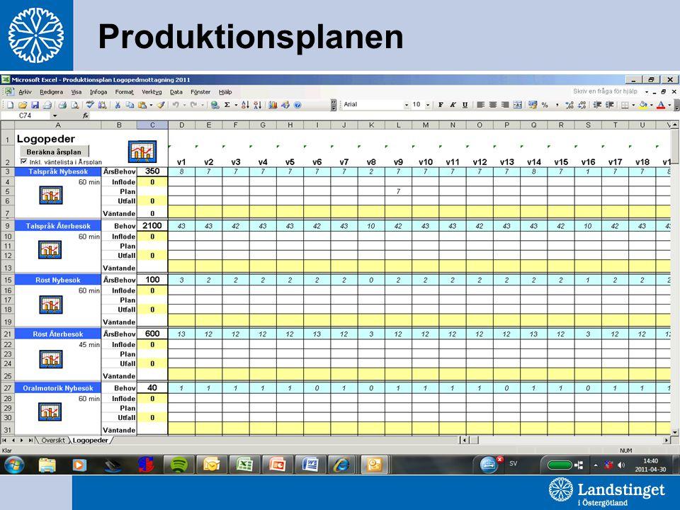 Produktionsplanen