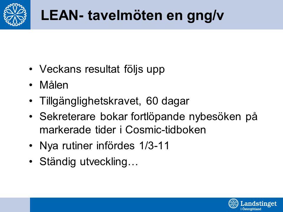 LEAN- tavelmöten en gng/v